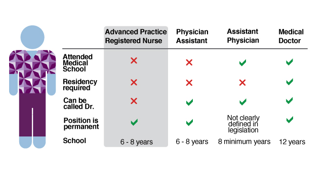 New assistant physician law presents licensing, regulation challenges